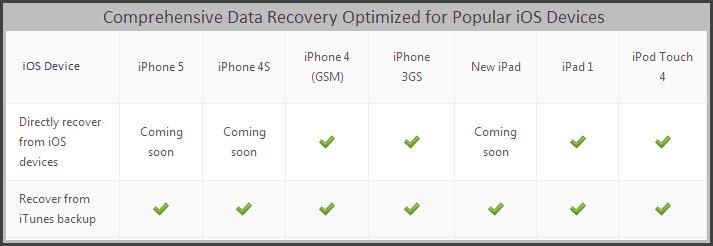 Récupération des données pour iPhone 4S et iPhone 5 avec Dr.Fone dans Appreil Apple drphone-graph1